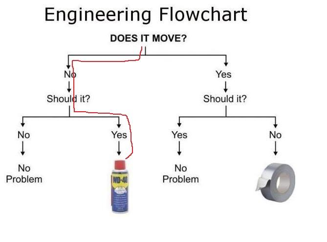 WD 40 flow chart.jpg