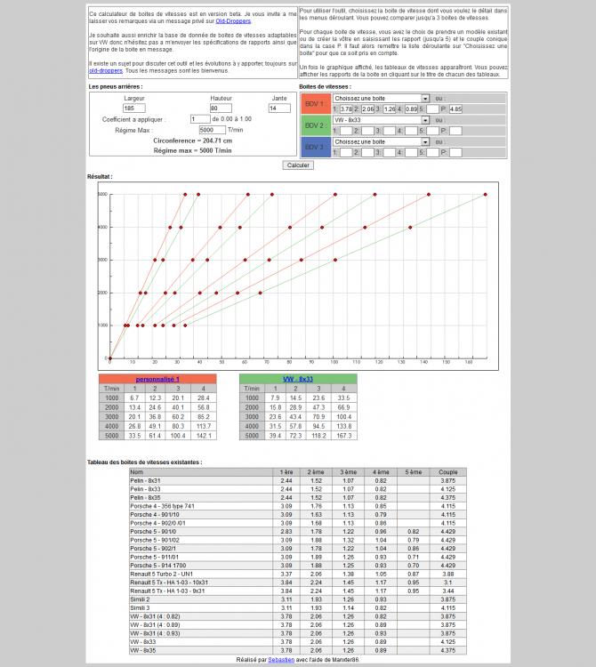 Comparaison BV Bay cox.png