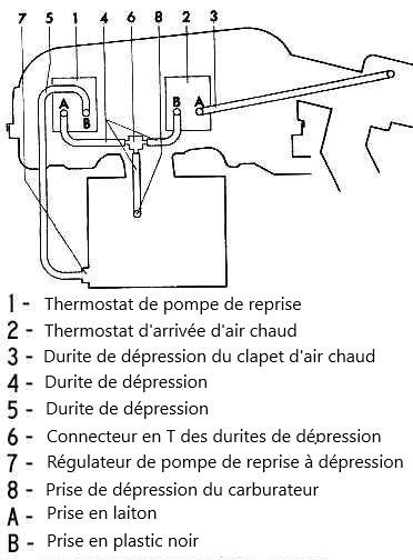 Branchement des tuyaux du circuit de dépression